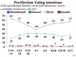 Pre-Election Voting Intentions