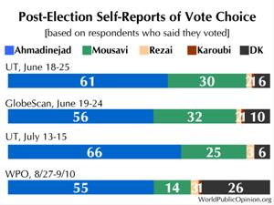 Post-Election Self-Reports of Vote Choice