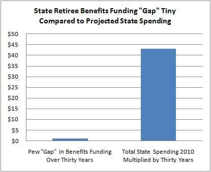 "State Retiree Benefits Funding ""Gap"" Tiny Compared to  Projected State Spending"
