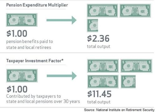 Pension Expenditure Multiplier