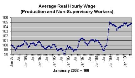 Average Real Hourly Wage
