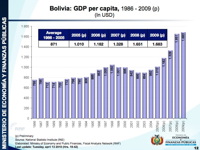 Bolivia: GDP per capita, 1986-2009, in USD