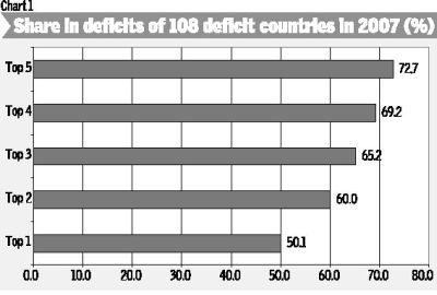 Chart 1: Share in Deficits of 108 Deficit Countries in 2007 (%)