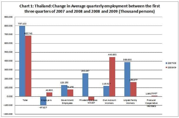 Chart 1: Thailand
