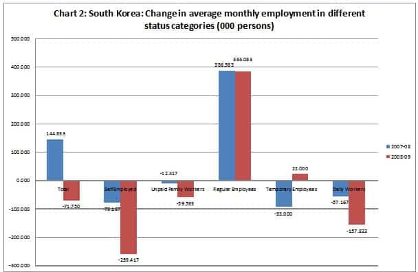 Chart 2: South Korea
