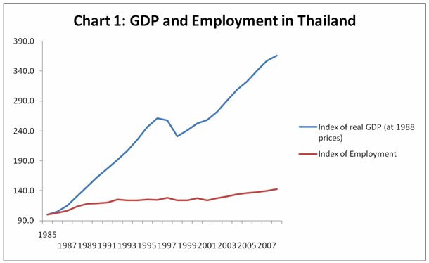 Image result for Employment in Thailand