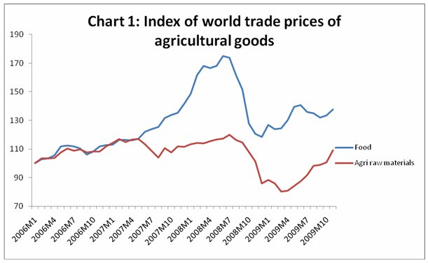 problem in rising price of commodity Problem in rising price of commodity in world time did indians witness the horrible phenomenon of spiraling prices as they do today, prices are soaring like rackets and each day one finds a rise in prices of more or less all essential commodities.
