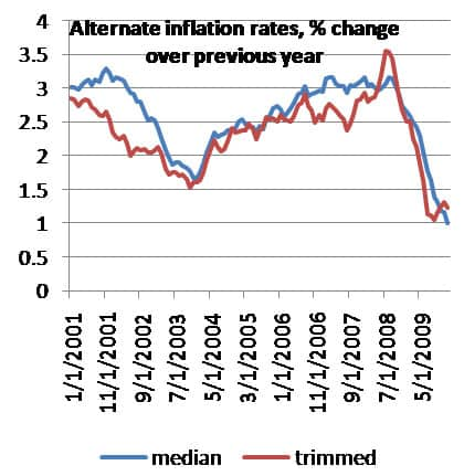 Alternate Inflation Rates, % Change over Previous Year