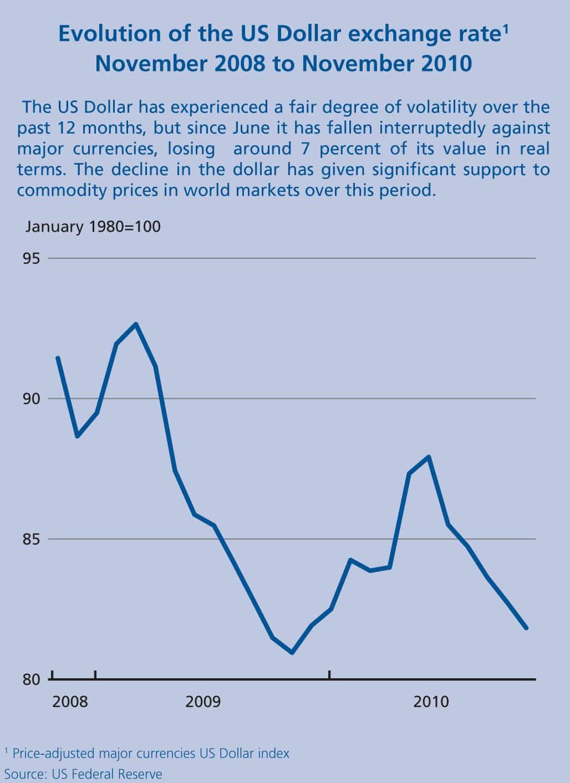 Evolution of the US Dollar Exchange Rate, November 2008 to November 2010