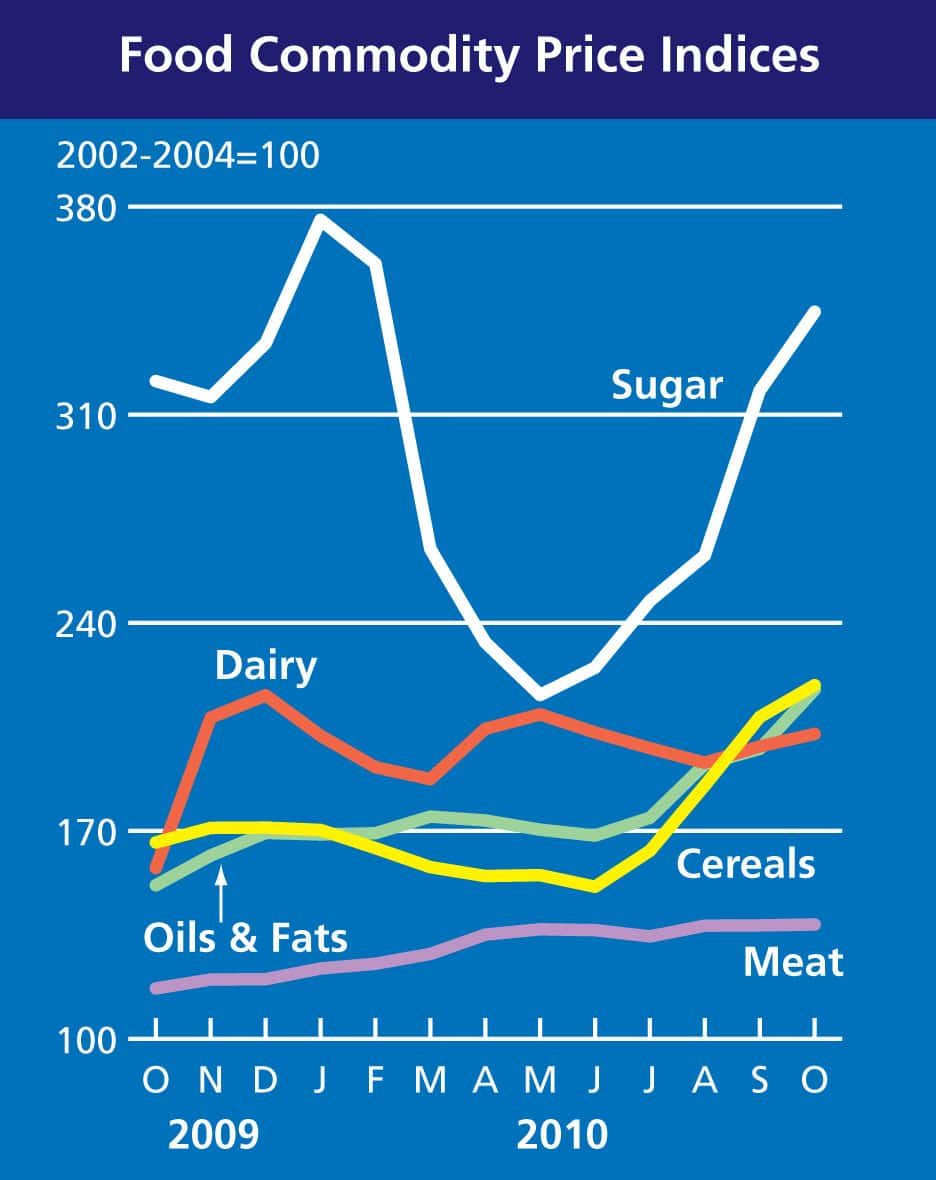 Food Commodity Price Indices