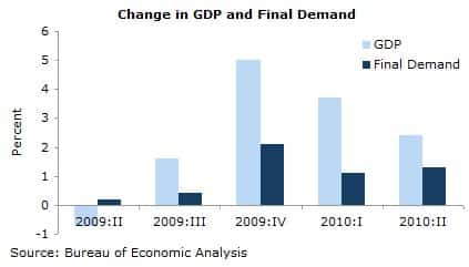 Change in GDP and Final Demand