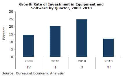 Growth Rate of Investment in Equipment and Software by Quarter, 2009-2010