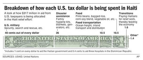 Breakdown of How Each USD Is Being Spent in Haiti