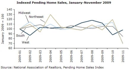 Indexed Pending Home Sales, January-November 2009