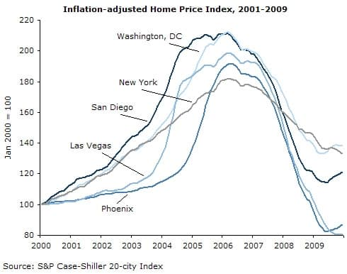 Inflation-adjusted Home Price Index, 2001-2009
