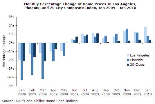 Housing Tax Credit Continues to Support Housing Market
