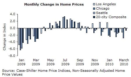 Monthly Changes in Home Prices