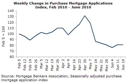Weekly Change in Purchase Mortgage Applications Index, Feb 2010 - June 2010