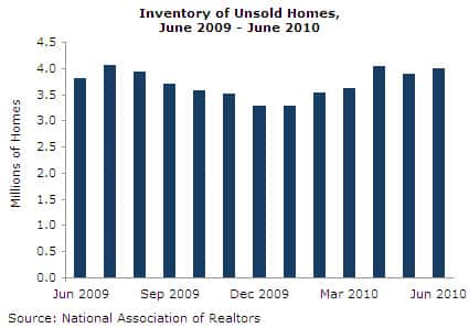 Post-Tax-Credit Downward Pressure on Home Prices to Come