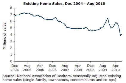 Graph: Existing Home Sales, Dec 2004-Aug 2010