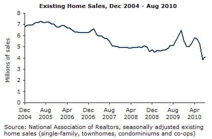 Graph: Existing Home Sales, Dec 2004-Aug 2010
