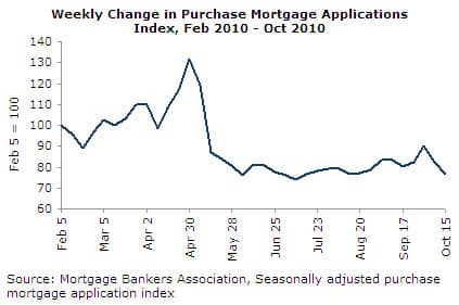 Weekly Change in Purchase Mortgage Applications Index, Feb-Oct 2010