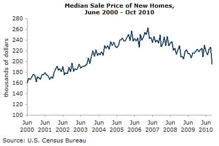 Median Sale Price of New Homes, June 2000-October 2010