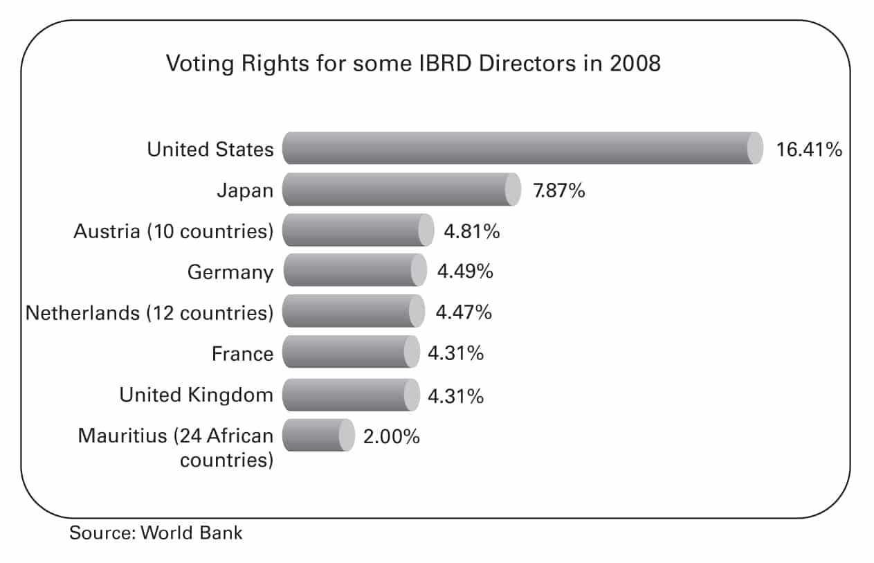 Voting Rights for Some IBRD Directors in 2008