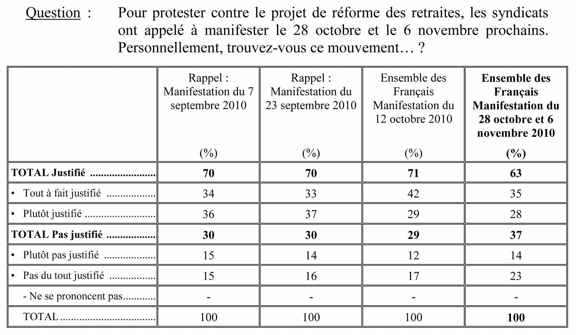 Les Français, la réforme des retraites et le mouvement de protestation: Résultats détaillés