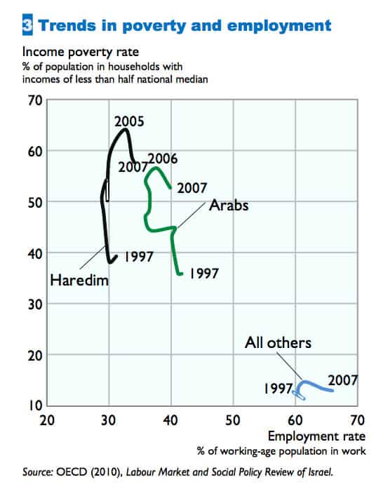 Trends in Poverty and Employment