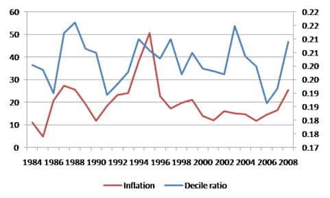 Inflation and Inequality
