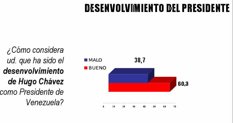 Hugo Chavez's Approval Rating