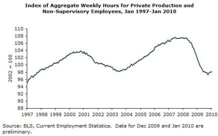 Index of Aggregate Weekly Hours for Private Production and Non-Supervisory Employees, Jan 1997-Jan 2010