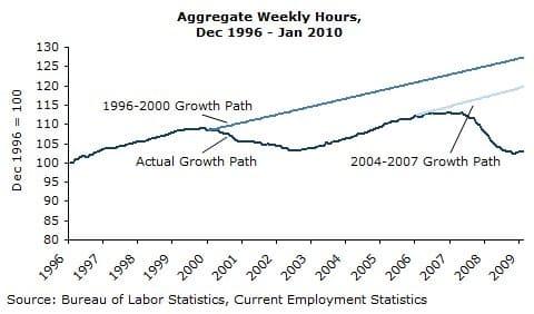 Average Weekly Hours, Dec 1996 - Jan 2010