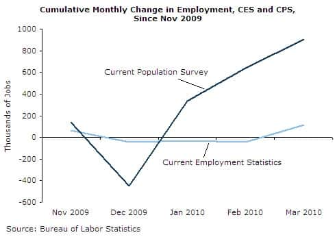 Cumulative Monthly Change in Employment, CES and CPS, since Nov 2009