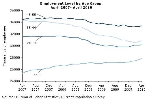 Employment Level by Age Group, April 2007 - April 2010