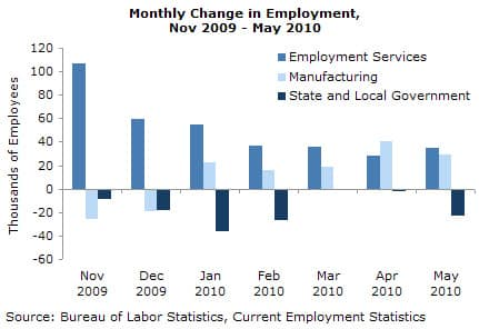 Monthly Change in Employment, Nov 2009 - May 2010
