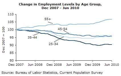 Change in Employment Levels by Age Group, Dec 2007 - Jun 2010