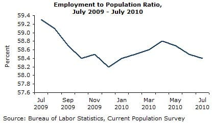 Employment to Population Ratio, July 2009-July 2010