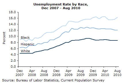 Unemployment by Race, Dec 2007 - Aug 2010