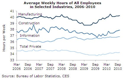 Average Weekly Hours of All Employees in Selected Industries, 2006-2010