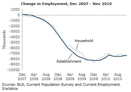 Changes in Employment, Dec 2007-Nov 2010