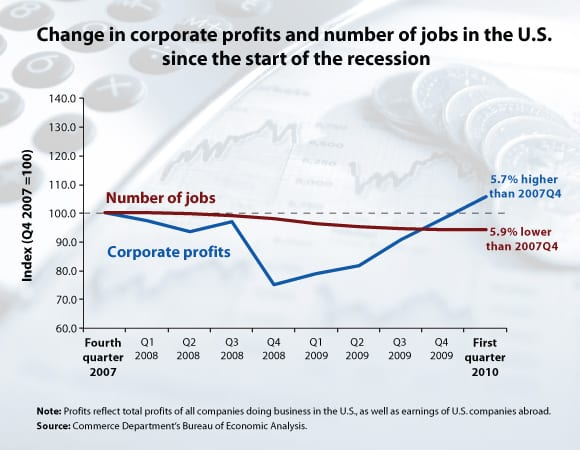 Change in Corporate Profits and Number of Jobs in the U.S. since the Start of the Recession