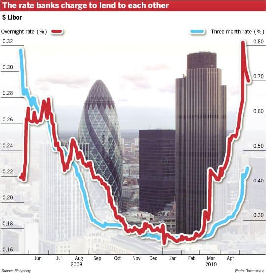 Libor Rises on Debt Concerns