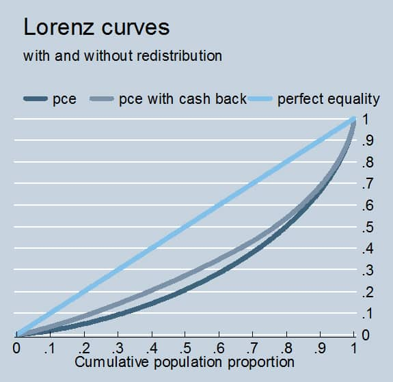 Lorenz Curves with and without Redistribution