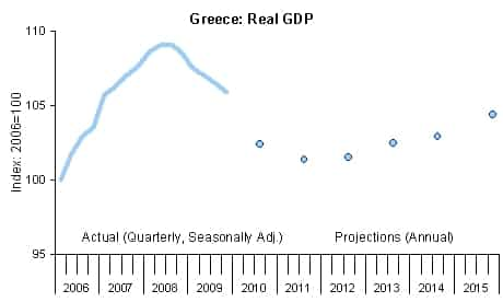 """How Do You Spell """"Success""""? A Look at """"Internal Devaluation"""" in Greece, Latvia, and Argentina"""