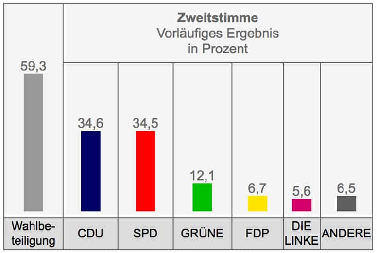 Second (Party List) Vote, Preliminary Results, in Percent