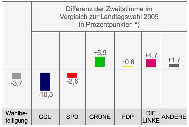 Difference between 2010 and 2005 Second (Party List) Votes, in Percentage Points