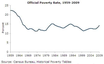 Official Poverty Rate, 1959-2009