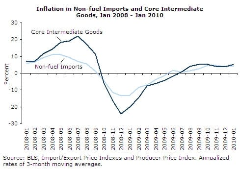 Inflation in Non-fuel Imports and Core Intermediate Goods, Jan 2008 - Jan 2010